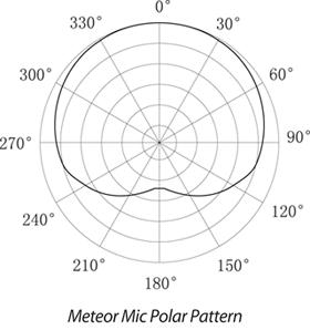 Metero Mic Polar Pattern