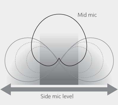 Illustration - Mid-Side Recording