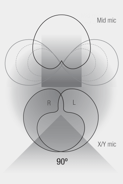 Illustration - Mid-Side + X/Y Recording