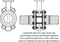 ANSI Flange Wafer Valve Connection drawing