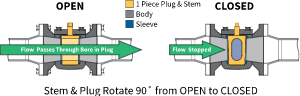 Plug Valve Contruction and Operation