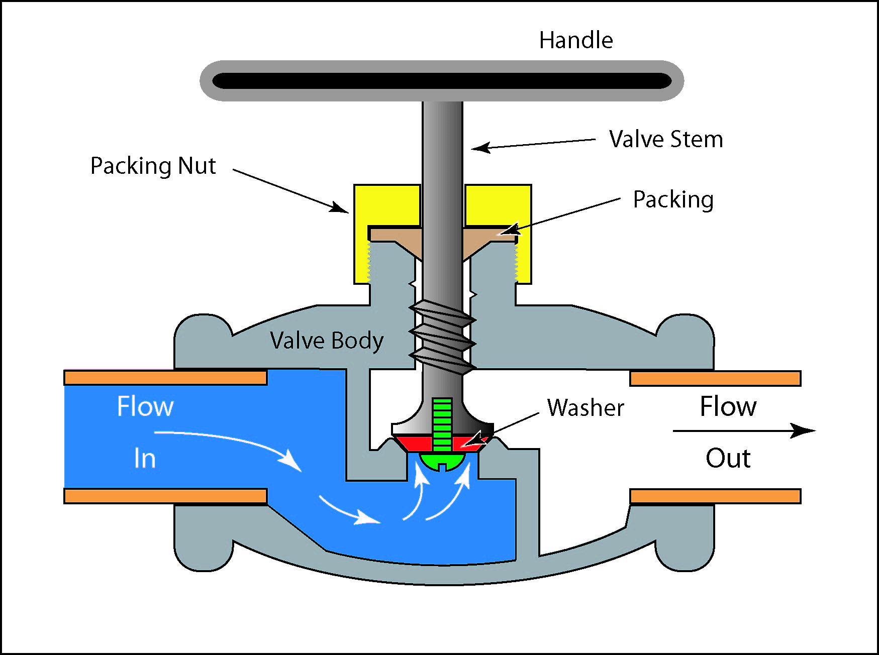 Fluid flow through a globe valve, pressure drop
