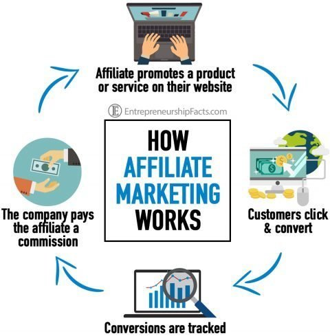 WHAT EXACTLY IS AFFILIATE MARKETING