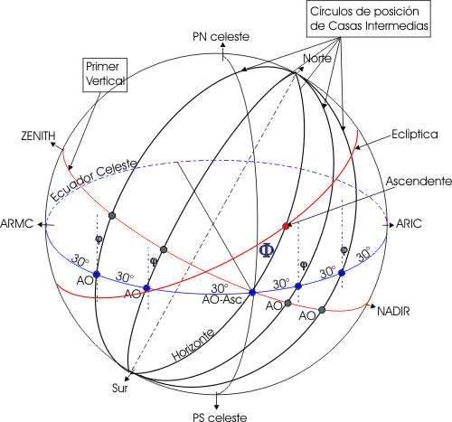 """MODULO 3: """"Astronomía y Cálculo Astrológico"""""""