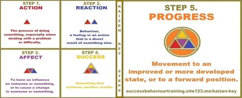 Kaizen Key Steps