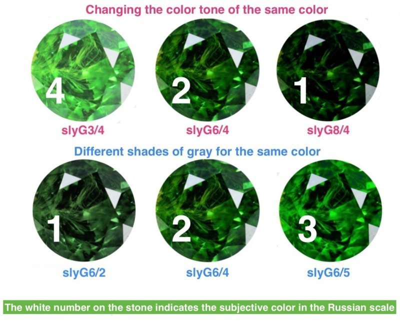 About the russian color scale
