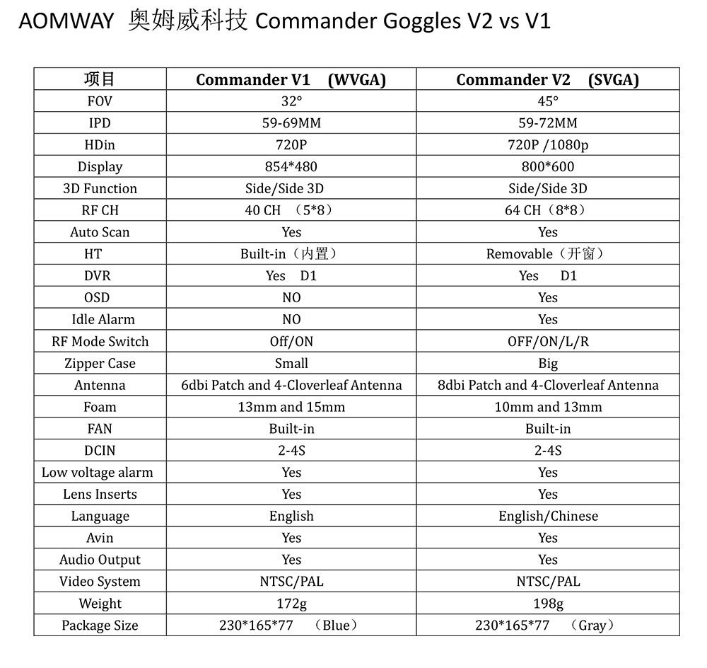 Commander V1 vs V2 comparison