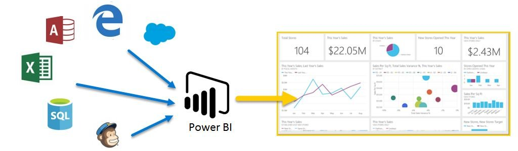 diagram showing innput sources for Power BI