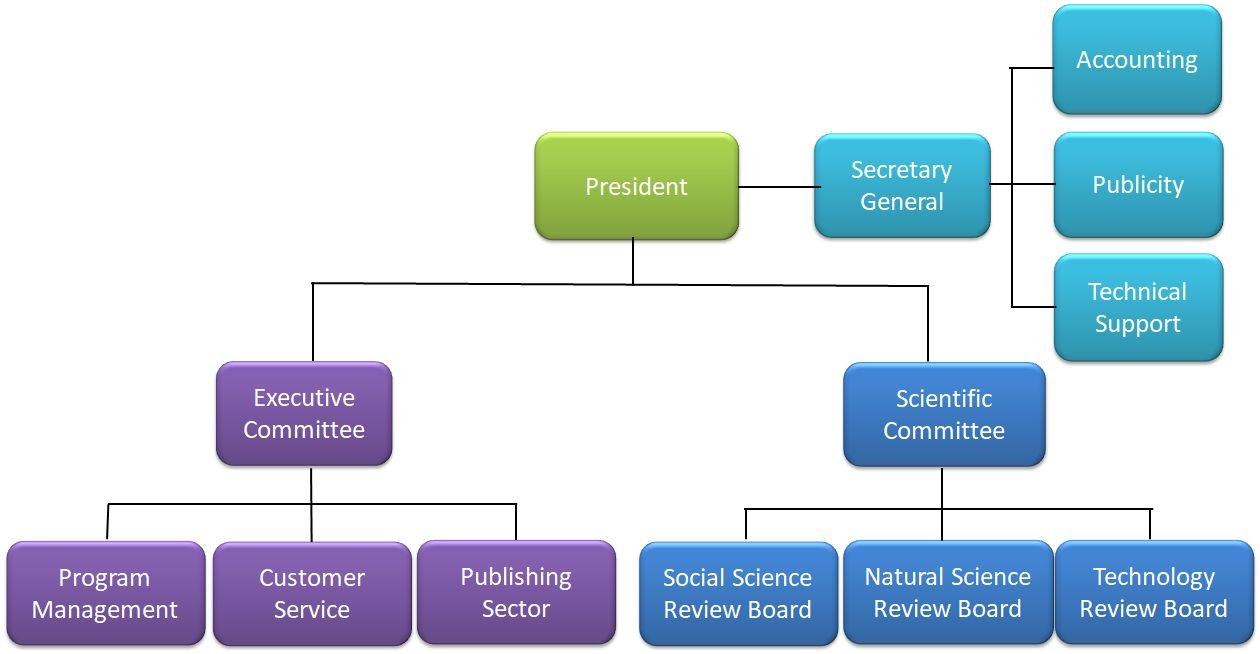 The organization of AASE
