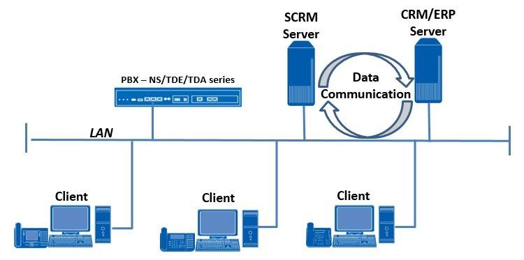 SCRM - תוכנת קישור למערכות ERP/CRM.